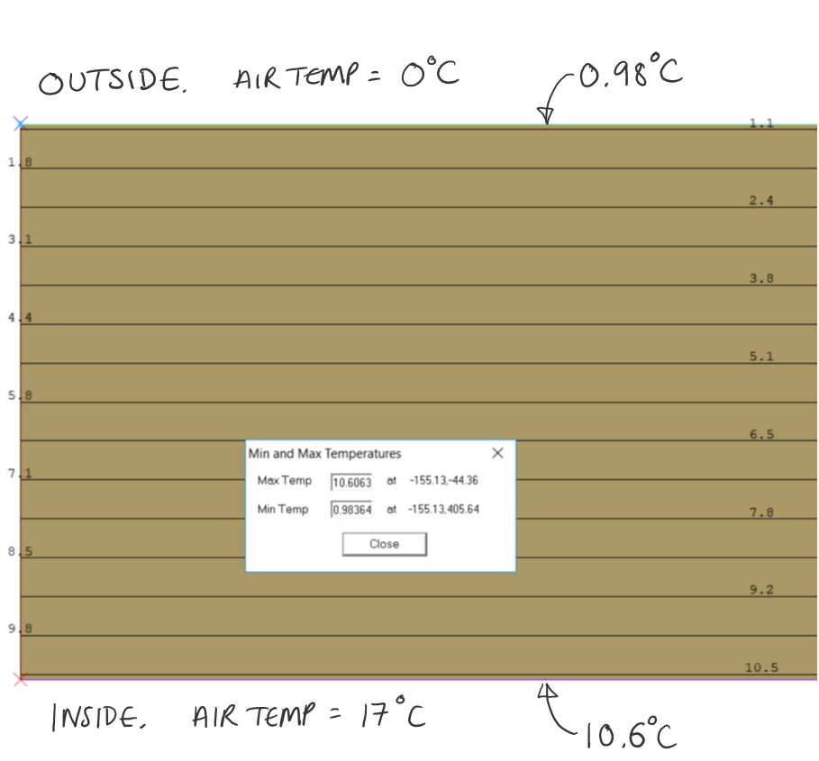 Figure 2. Therm model of the untreated sandstone wall showing isotherms through the wall, and internal and external surface temperatures based on external air temperature of  0°C  and internal air temperature of 17°C.